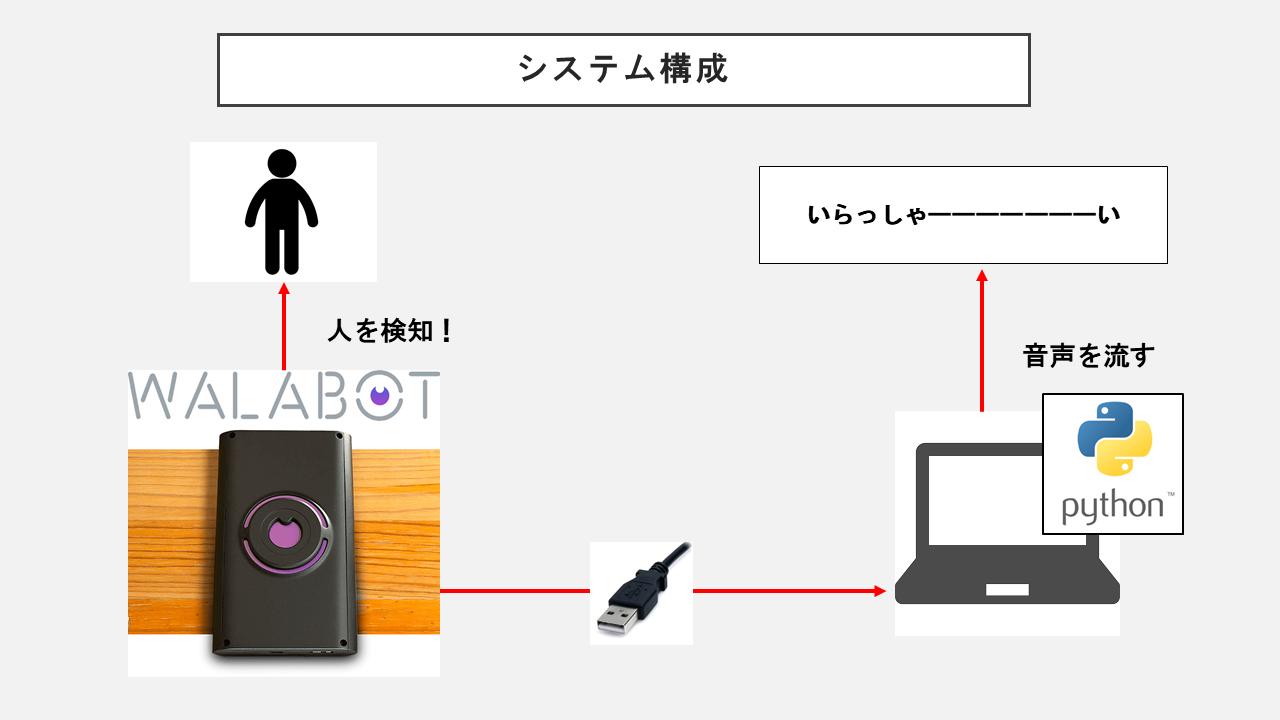 いらっしゃい_システム構成図_20180526