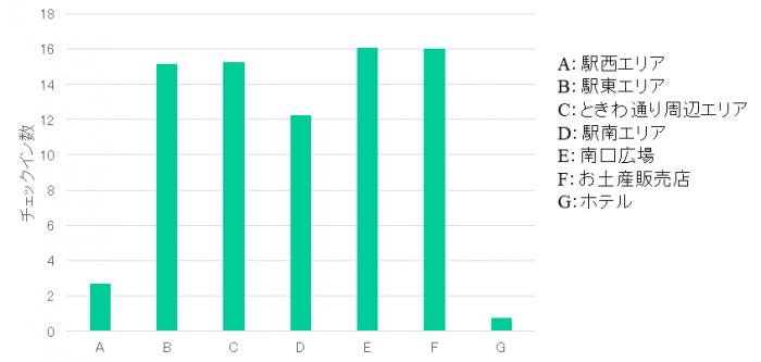 TOYOはしごナイト2019-エリア別の平均チェックイン数