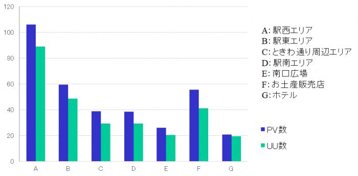 TOYOはしごナイト2019-エリア別の平均PV数と平均ユニークユーザ数