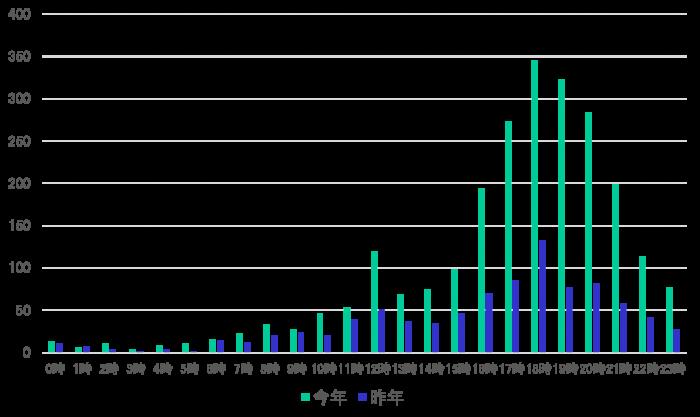 TOYOはしごナイト2019-当日の時間別PV数