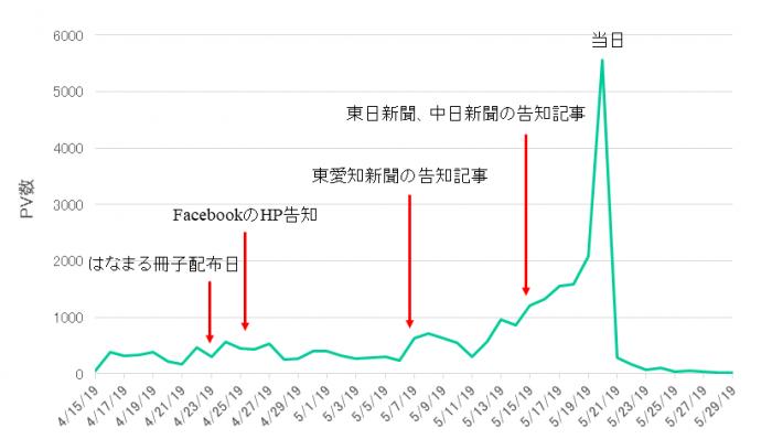 TOYOはしごマップ日別PV数