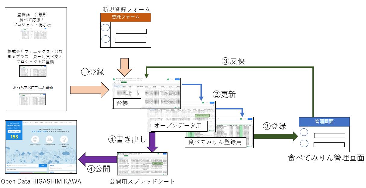 データフロー_ブログ用
